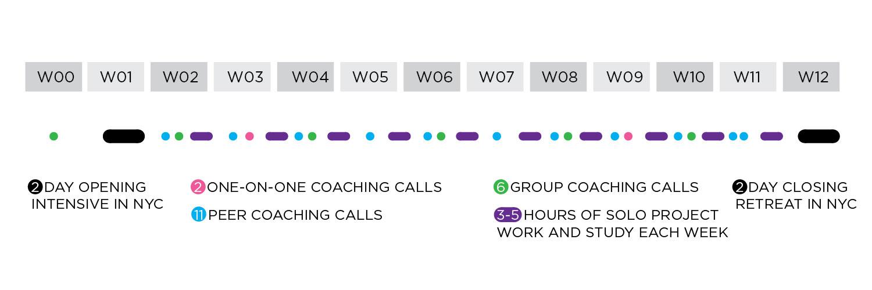 ILA Program - Program Timeline